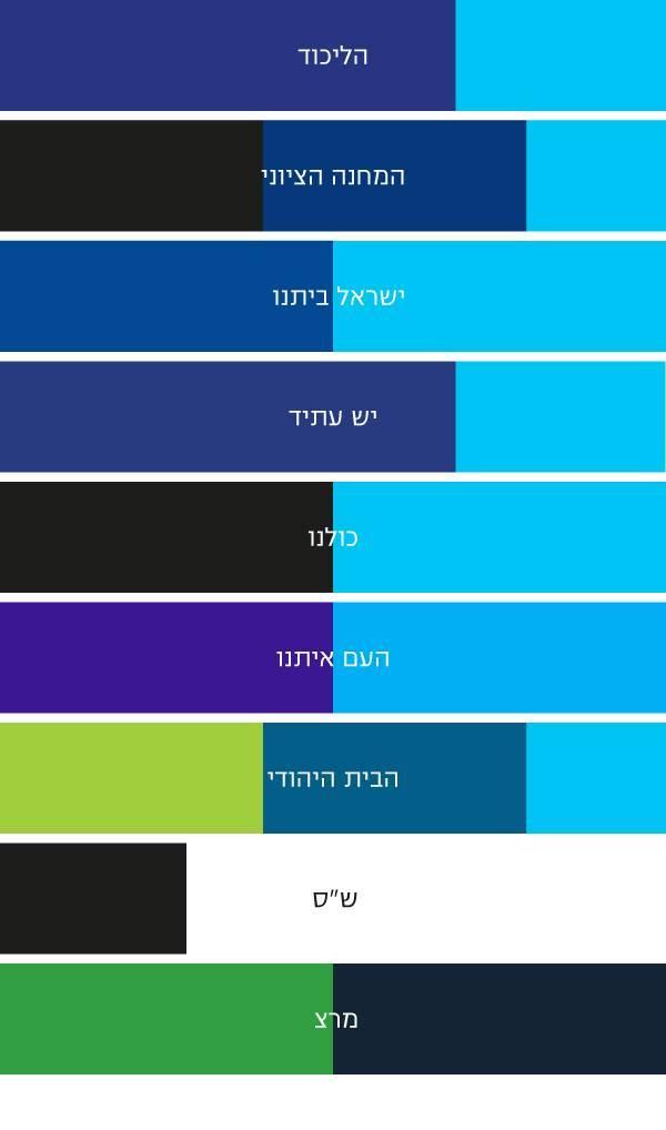 עודד בן יהודה מנתח ב-xnet את הצבעוניות של בחירות 2015
